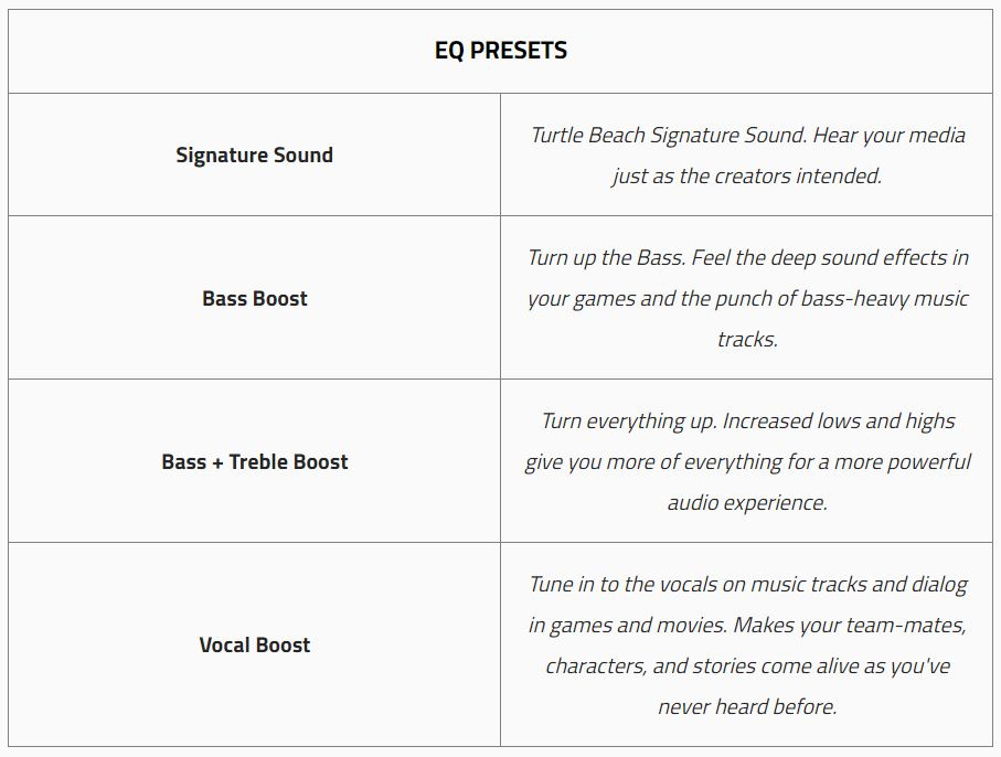 A table featuring summaries of the EQ presets found on the Stealth 600 for Xbox One