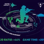 Turtle Beach Superhuman Hearing Gives Gamers A Competitive Edge